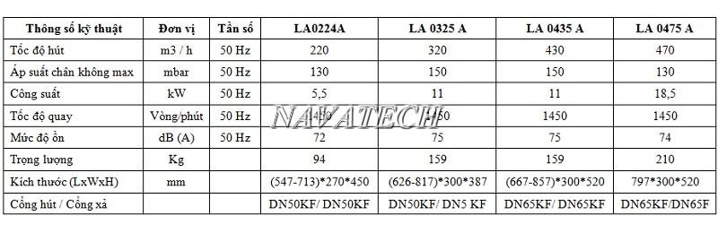 Thông số kỹ thuật bơm hút chân không vòng nước 1 cấp Busch LA 0224A-0325A-0435A-0475A